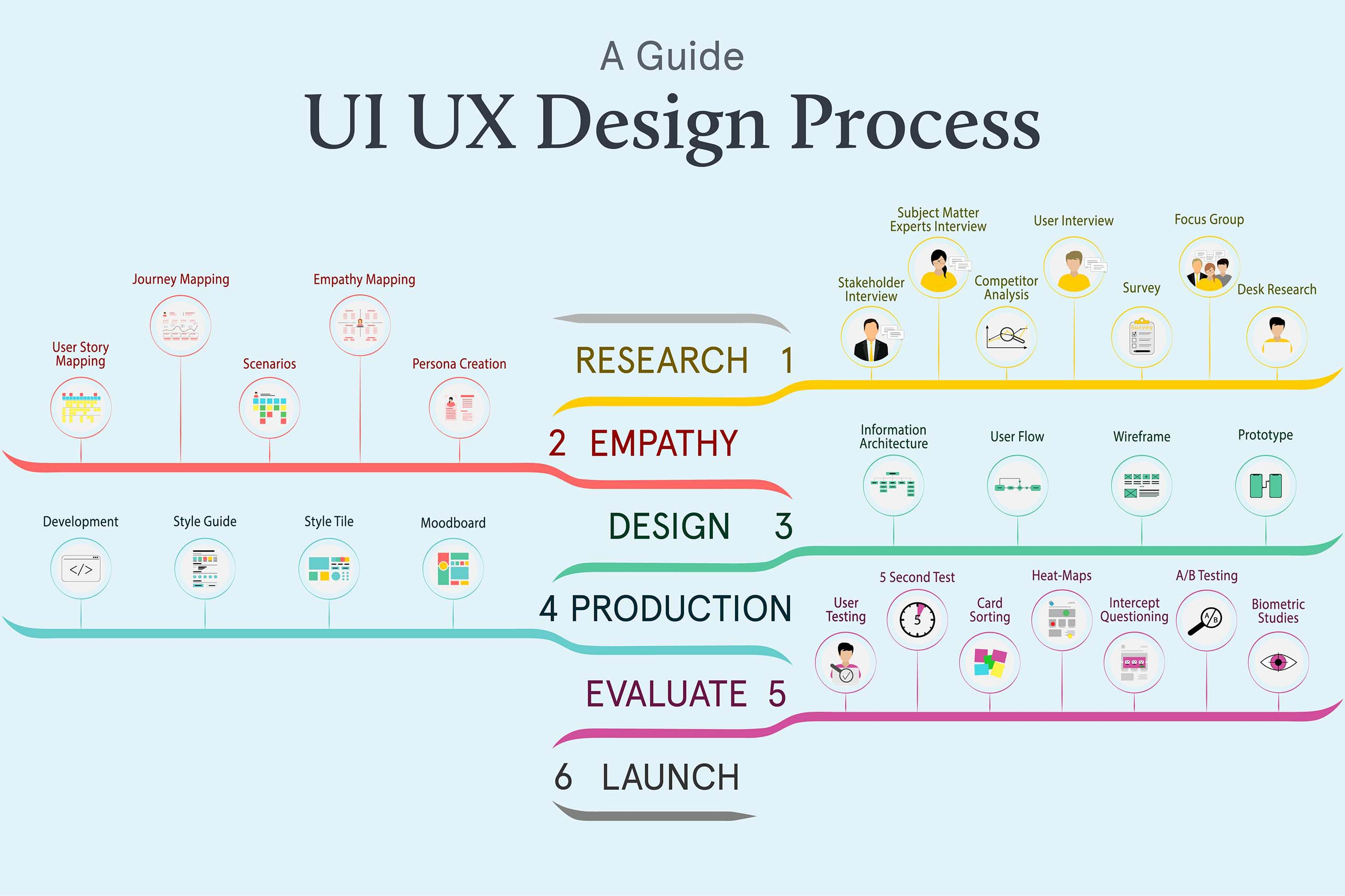 UI UX Design Process Guide for B2C B2B Designers